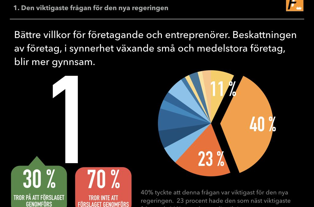 Företagen prioriterar bland regeringens reformsförslag